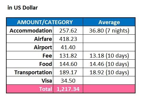 Expenses Dollar