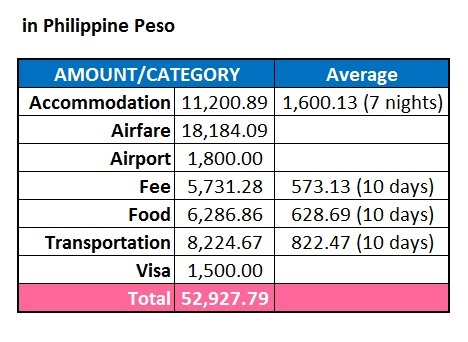 Expenses in Peso