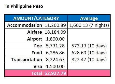 Expenses in Peso